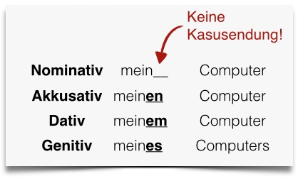 Deutsch lernen Adjektivdeklination Tabelle Possessivpronomen