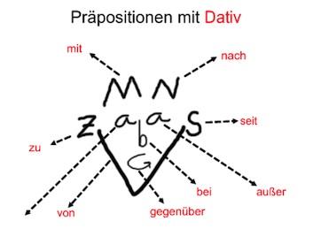 Spa mit pr positionen beste tipps zum deutsch lernen for Prapositionen mit akkusativ