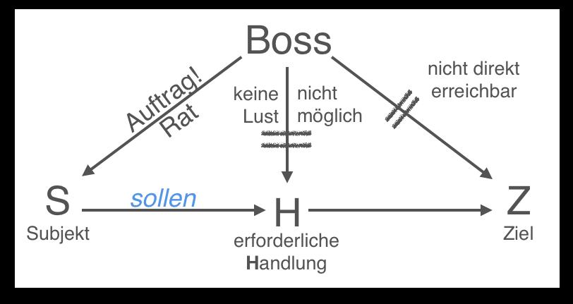 Deutsch lernen Adjektivdeklination bestimmter Artikel